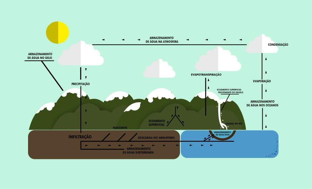 Ciclo hidrológico. Ilustração: Todo Estudo