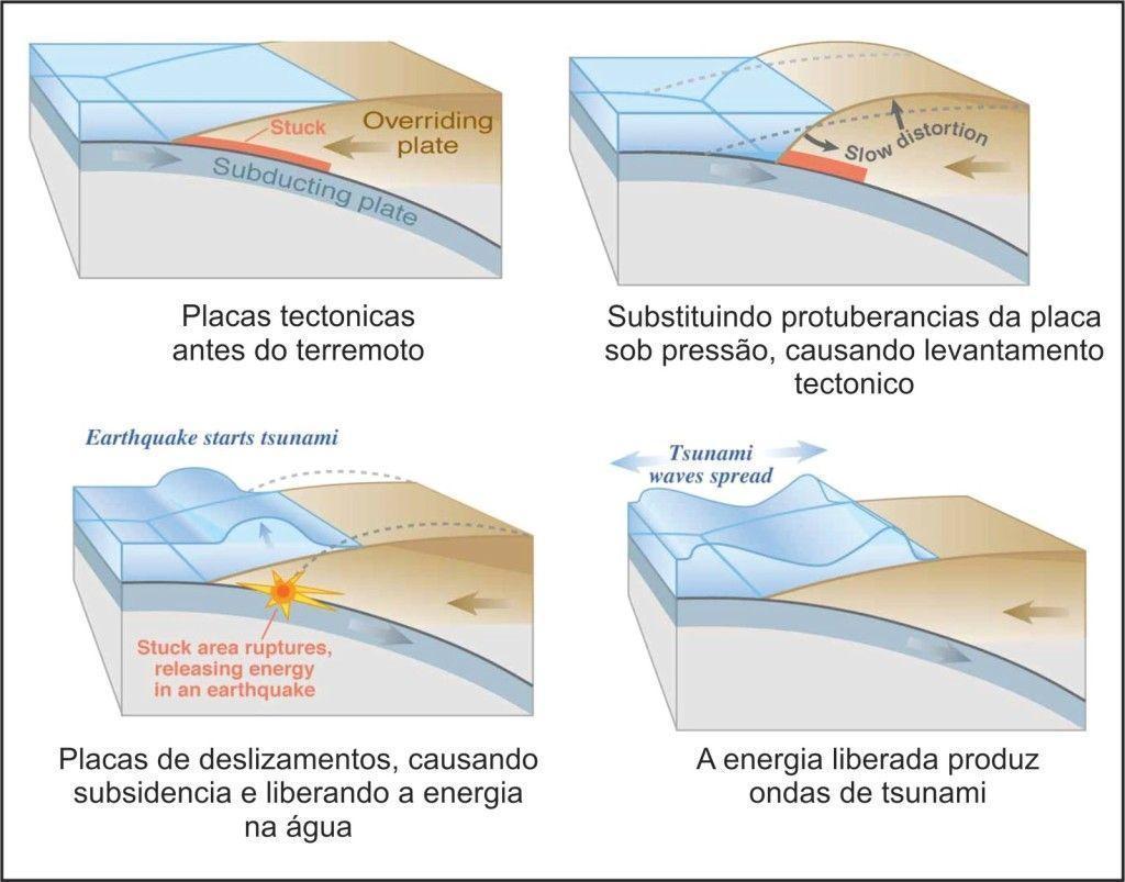 Como são formados os tsunamis. Ilustração: Reprodução