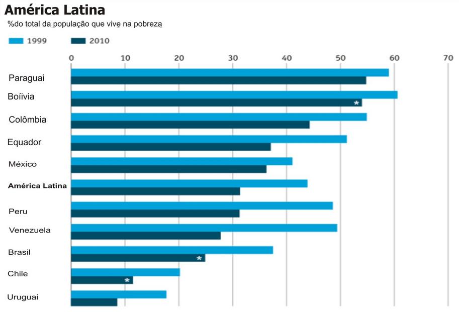 Avanço da pobreza nos países da América Latina. Ilustração: ECLAC