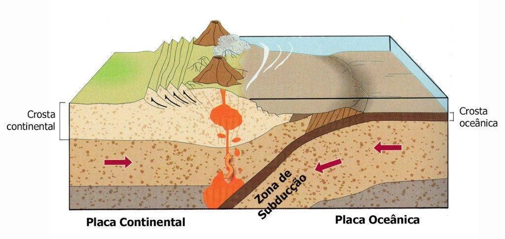 Crostas oceânica e continental. Ilustração: Reprodução