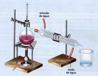 Exemplo de destilação simples. Ilustração: Reprodução