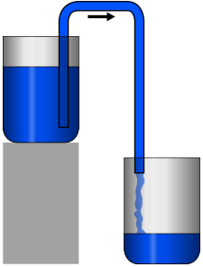 Aparato para sifonação. Ilustração: Reprodução