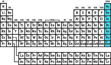 Tabela Periódica dos Elementos com destaque à localização dos Gases Nobres, família VIIIA (ou 8A, ou Grupo 18). Ilustração: Reprodução