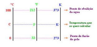 As escalas Fahrenheit, Kelvin e Celsius com suas respectivas marcações para os pontos de fusão e de ebulição da água.