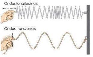Diagrama mostrando ondas longitudinais e ondas transversais.
