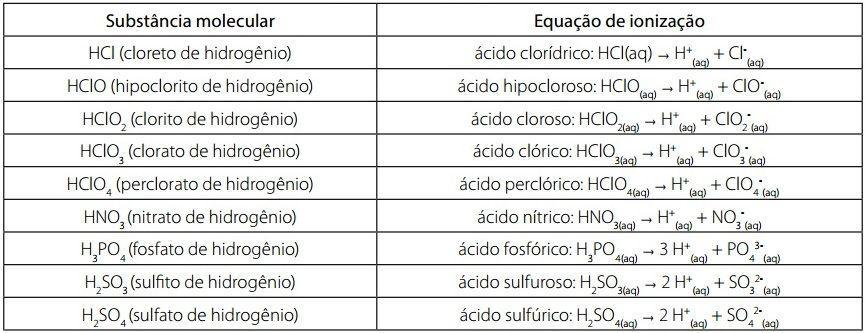 Tabela: Química - Coleção Temas de Formação