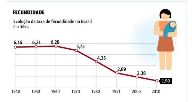Transição demográfica no brasil fazendo um comparativo 3
