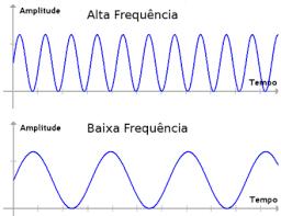 f1c33dae1 Acústica: a área da física que estuda a propagação dos sons (resumo)