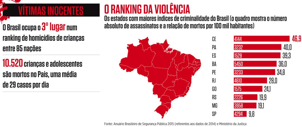 Resultado de imagem para violencia urbana no brasil
