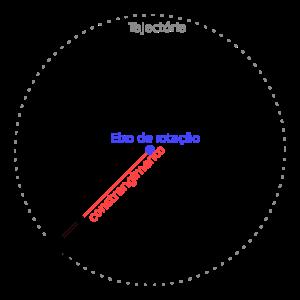 movimento circular em ação