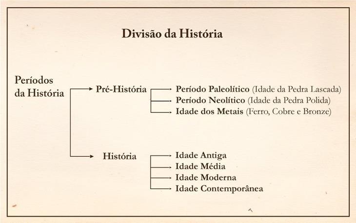 Divisão da História: linha do tempo e períodos [resumo