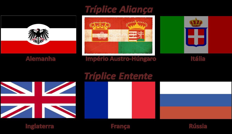 Tríplice Aliança países