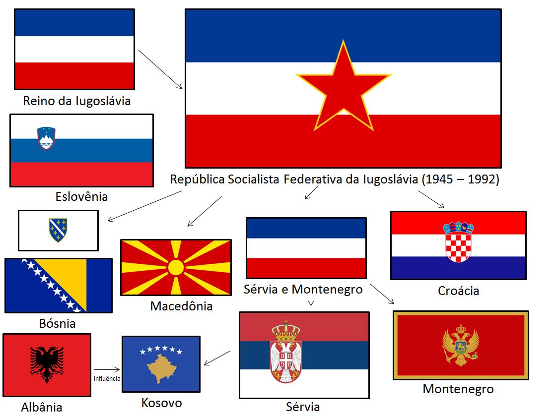 desintegração da Iugoslávia