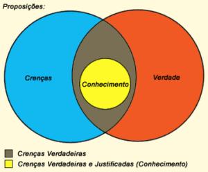epistemologia conhecimento