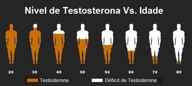 testosterona níveis