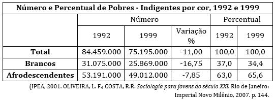 Tabela de dados de desigualdade social