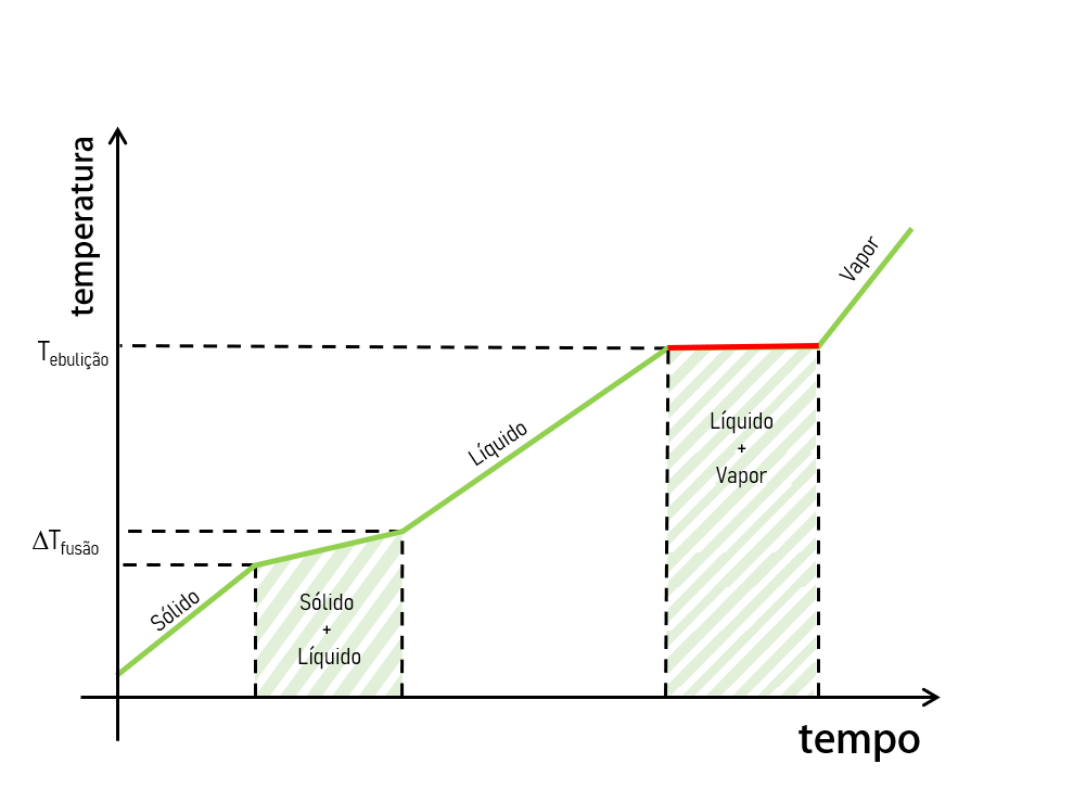 gráfico mistura azeotropica