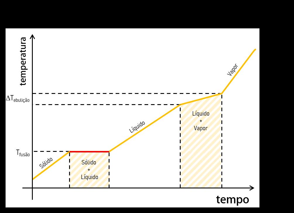 grafico mistura eutética