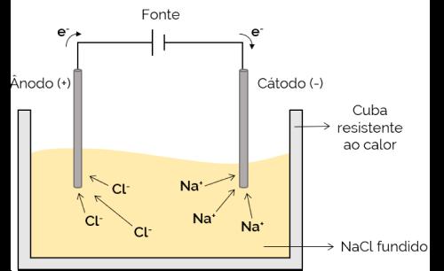 eletrolise ígnea
