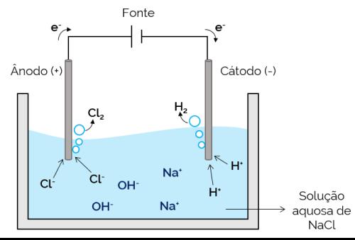 eletrólise aquosa