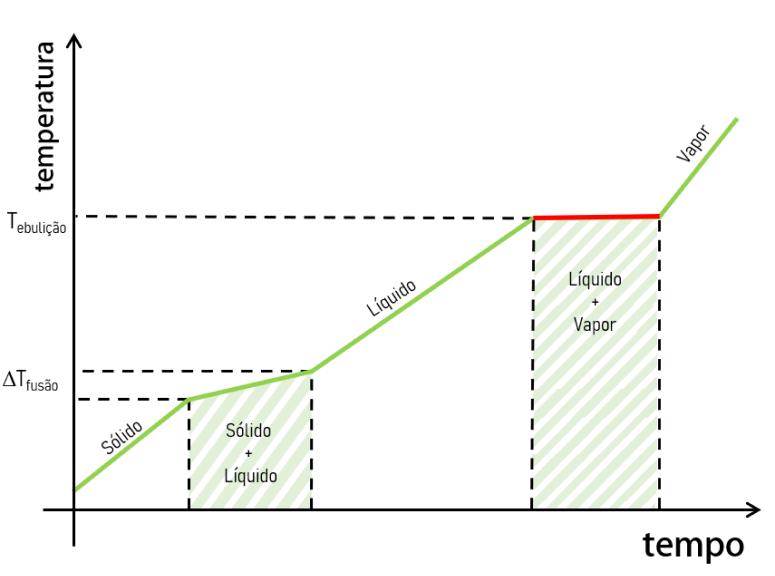 gráfico de aquecimento mistura azeotrópica