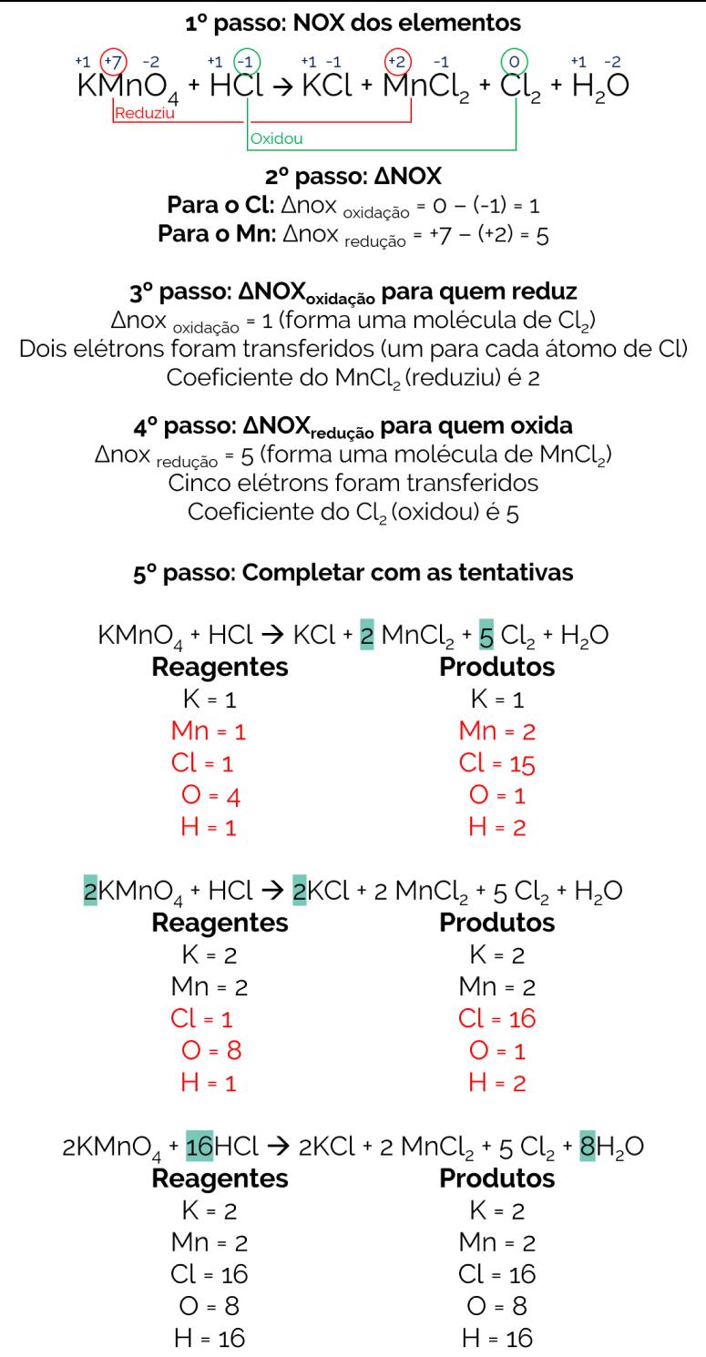 balanceamento por oxirredução KMnO4