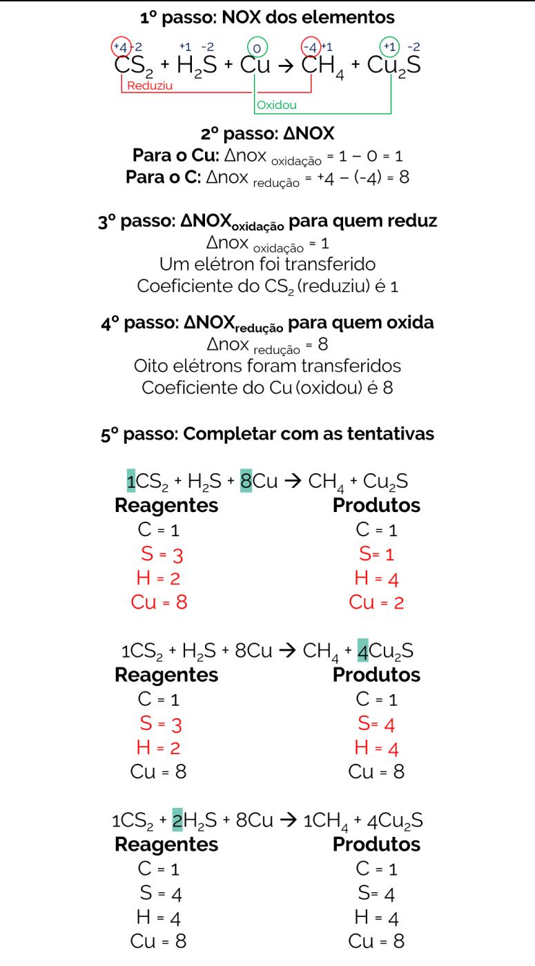 Balanceamento por oxirredução CS2