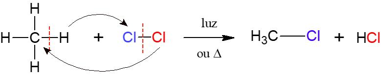 reação de halogenação