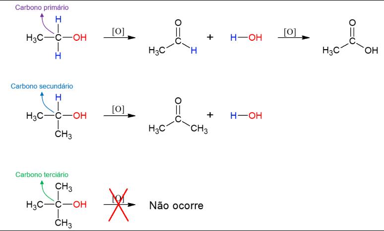 oxidação alcool