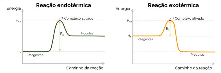 grafico de energia de ativação
