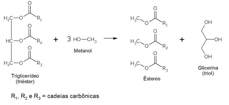 transtesterificação de biodiesel
