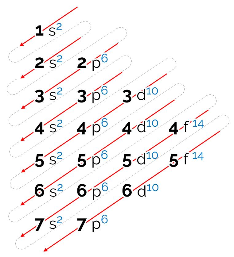 Sentido de leitrua do diagrama de distribuição eletronica