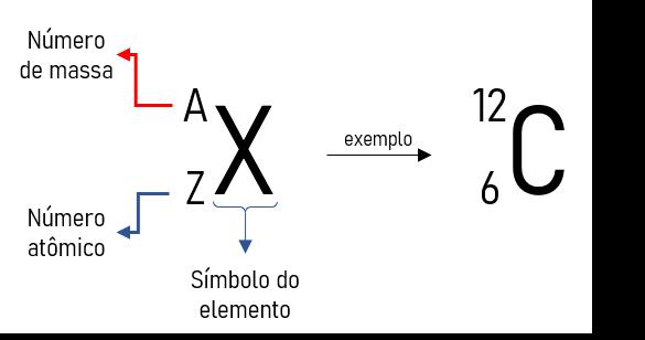 numero de massa de um elemento químico